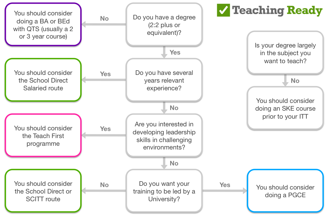 why do you want to teach